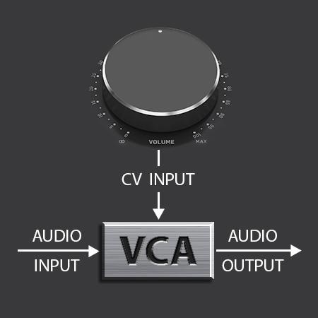 VCA-Control – Not Just a Volume Knob