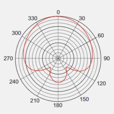 Super-Cardioid with Low Cut and More…