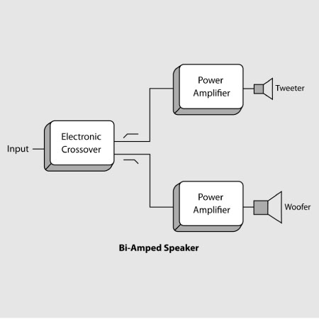 Bi-Amplification - The Path to Absolute Signal Integrity