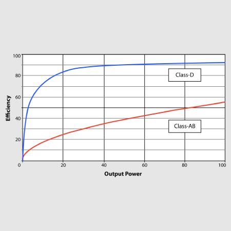 Class-D - Massive Power, Perfect Sound