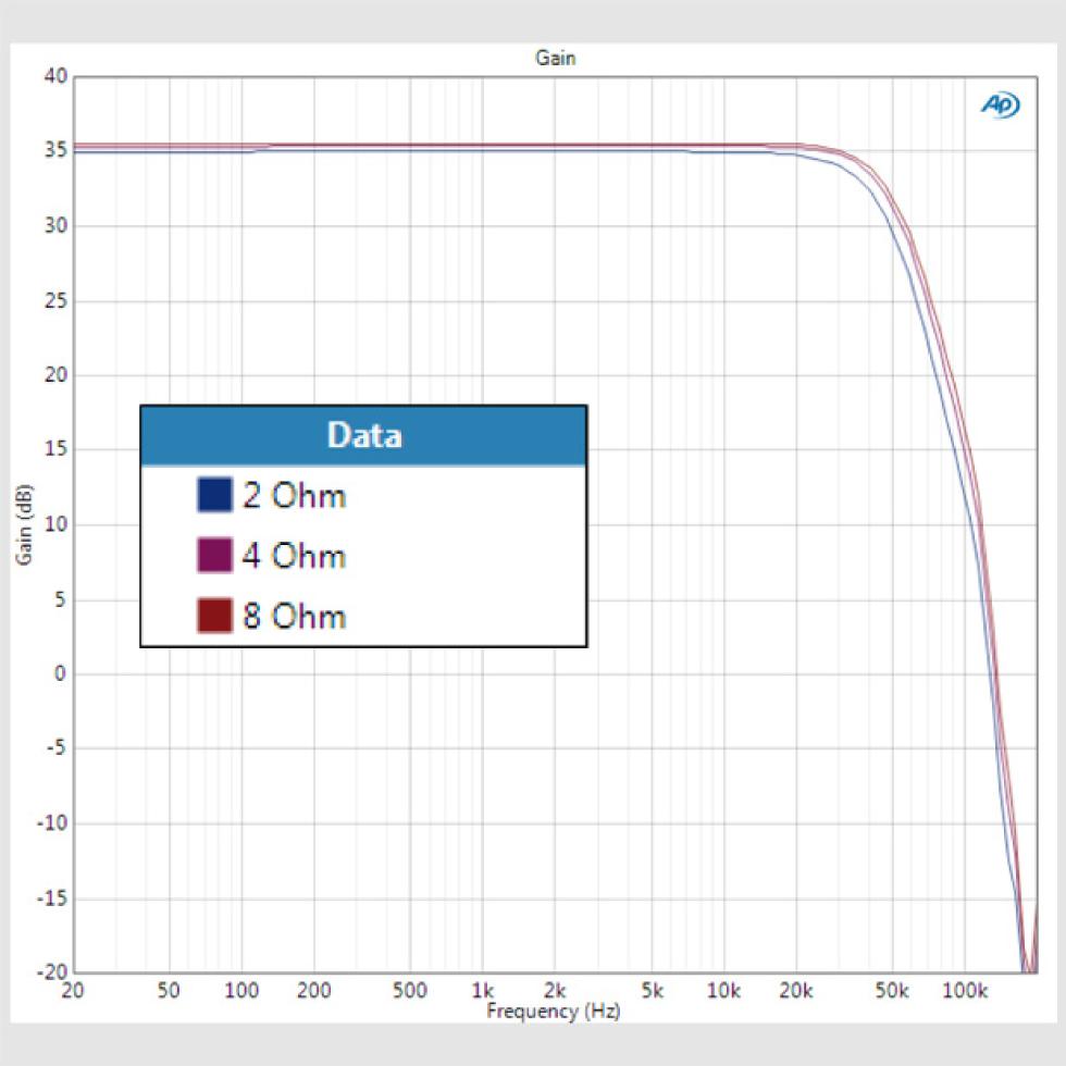 SmartSense Impedance Compensation