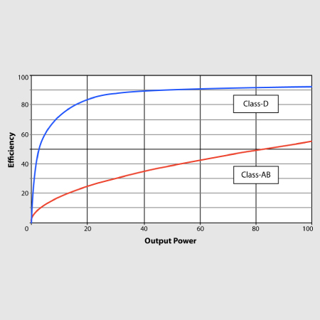 More Power – Less Weight