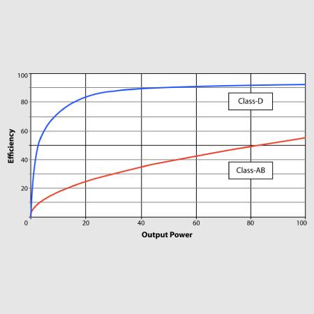 Class-D – Massive Power, Perfect Sound
