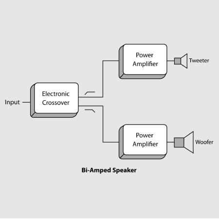 Bi-amplification - La voie vers l'intégrité absolue du signal