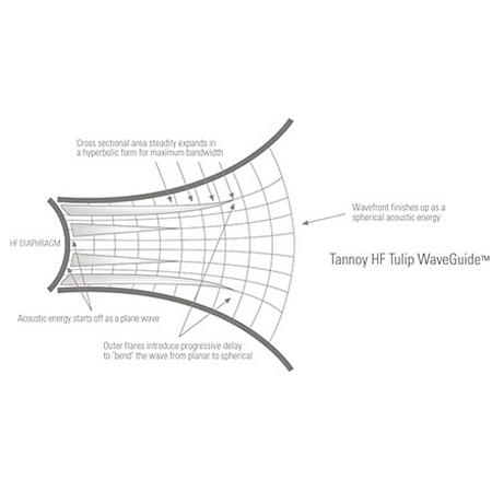 Advanced Tulip Waveguide